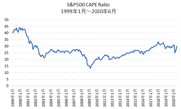 CAPEレシオの中期チャート