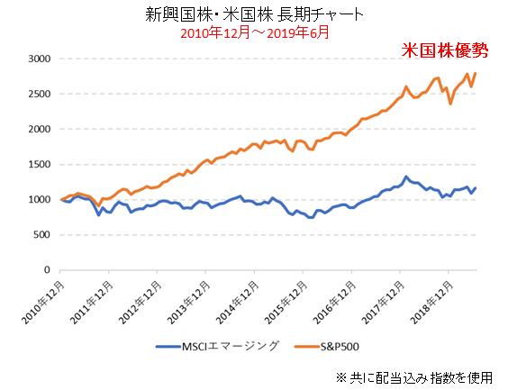 新興国株より米国株優位2010年代