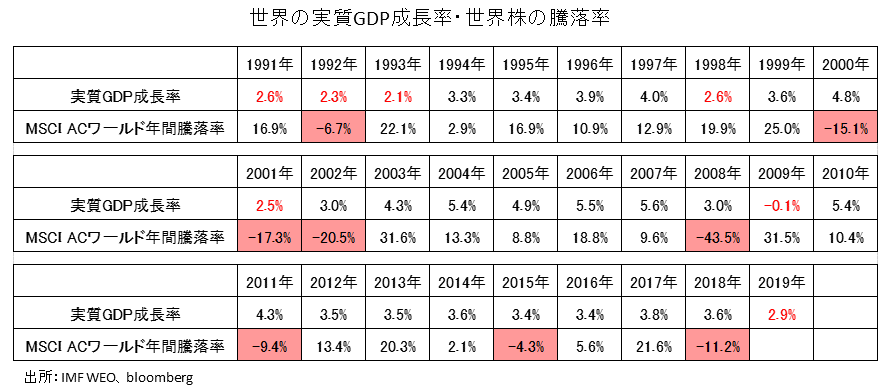 世界の実質GDP成長率と世界株の騰落率の推移