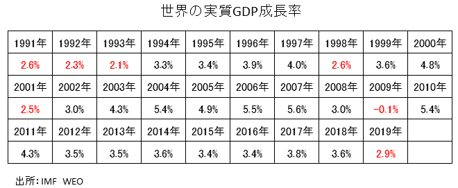 世界の実質GDP成長率の推移