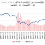リーマンショック時のVIX指数とS&P500指数推移