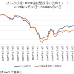 ひふみ投信・TOPIX比較チャート