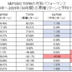 日米株式市場の月別リターン