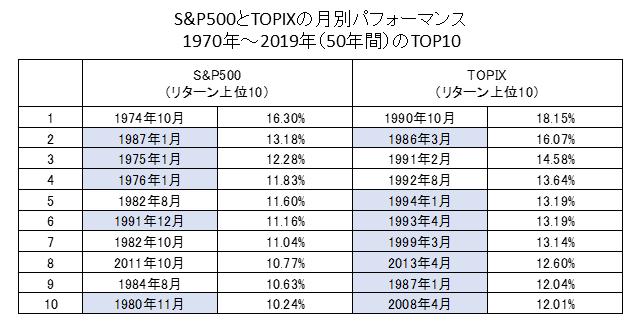 日米株式月次リターンの上位10ヶ月