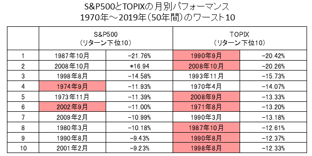 日米株式月次リターンのワースト10ヶ月