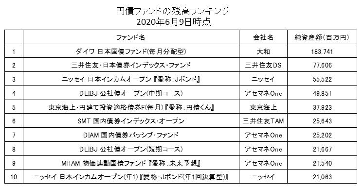 円債ファンド残高ランキング