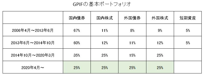 GPIF基本ポートフォリオ