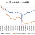 WTI原油先物とETF