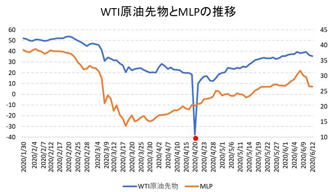 WTI原油先物とMLP