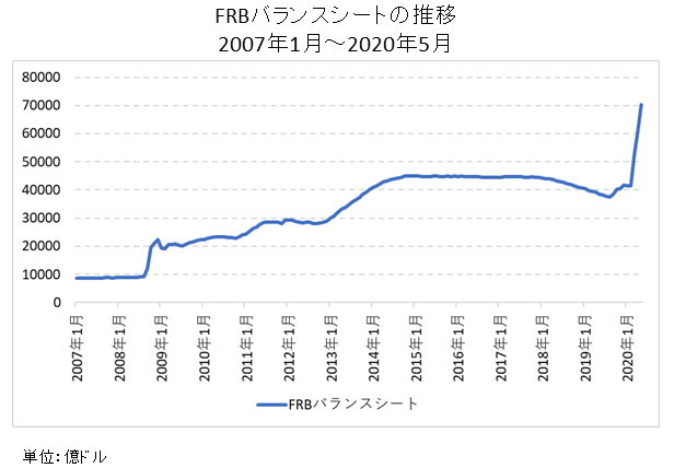 FRBのバランスシート推移