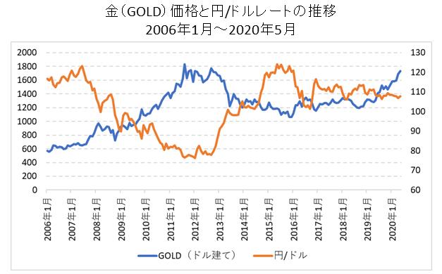 GOLDとドル円レートの比較チャート
