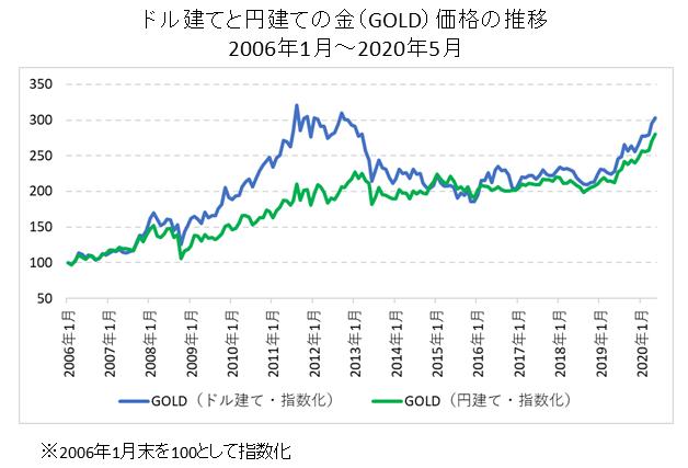 ドル建て・円建てのGOLD価格比較チャート