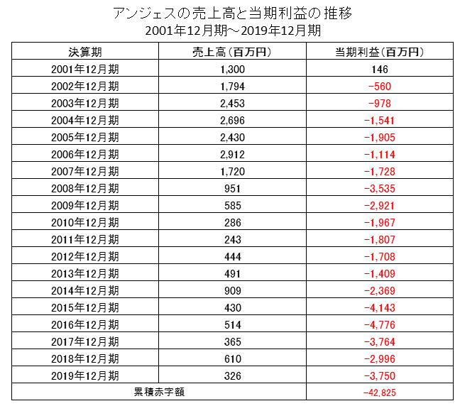 アンジェスの売上高と当期利益の推移
