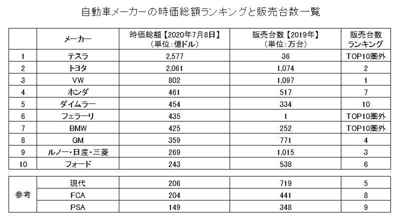 自動車メーカーの時価総額ランキングトップ販売台数