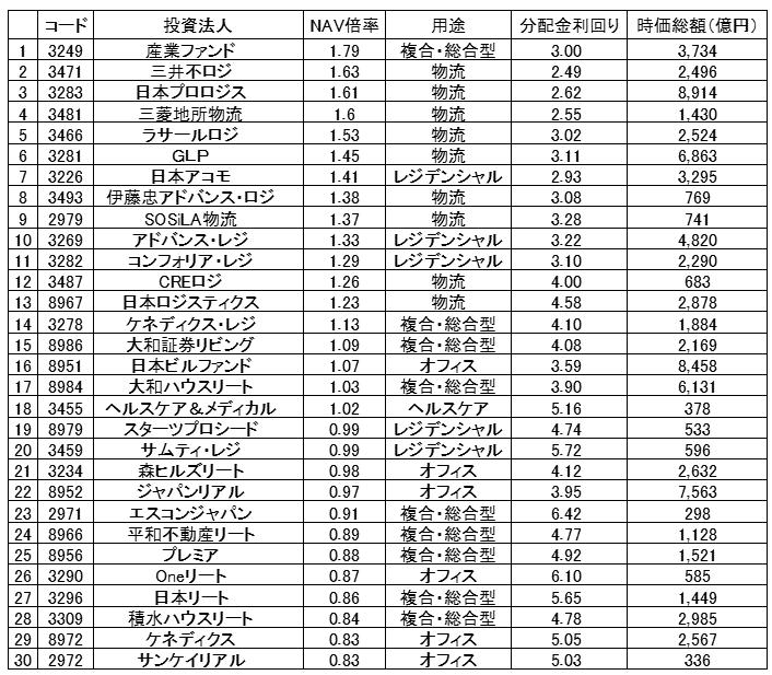 J-REITのNAV倍率ランキング①