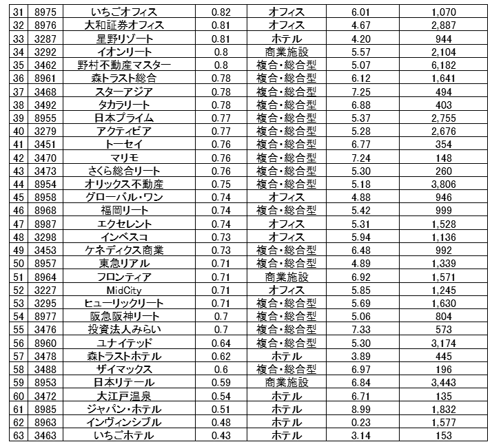 J-REITのNAV倍率ランキング②
