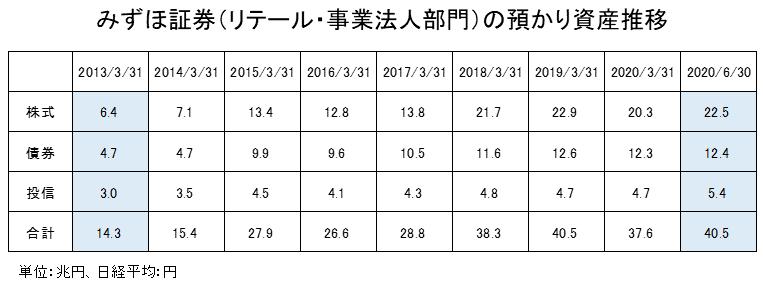 みずほ証券(リテール事業法人部門)の預かり資産推移