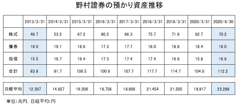 野村證券の預かり資産推移