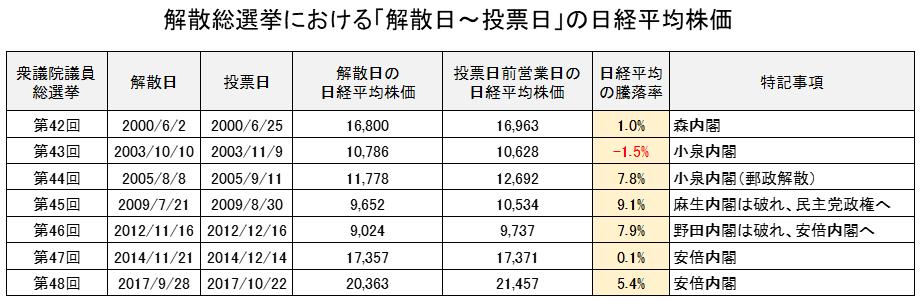 解散総選挙における解散日から投票日の日経平均株価のパフォーマンス