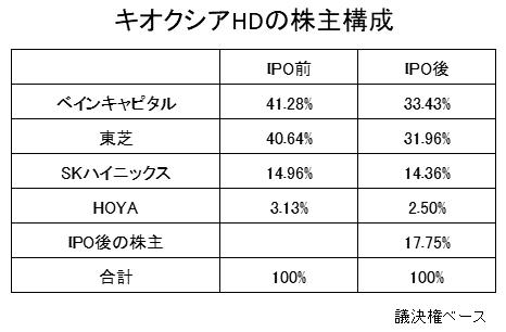 キオクシアHDの株主構成(IPO前後)
