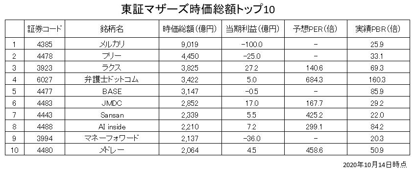 東証マザーズ時価総額トップ10銘柄の当期利益・PER・PBR