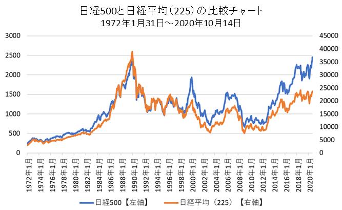 日経500と日経平均(225)の比較チャート