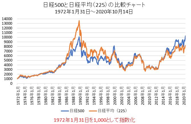 日経500と日経平均(225)の指数化した比較チャート