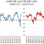 ISM製造業景況感指数とISM非製造業景況感指数の比較チャート