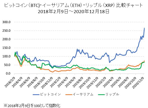 ビットコイン・イーサリアム・リップルの比較チャート