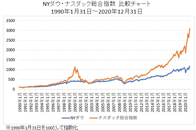 ナスダック総合指数とNYダウの比較チャート