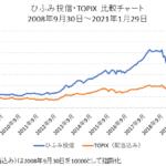 ひふみ投信とTOPIX(配当込み)の比較チャート