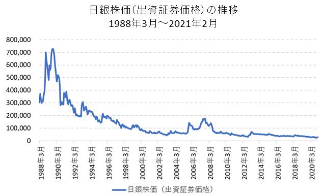 日本銀行の出資証券(8301)の長期チャート