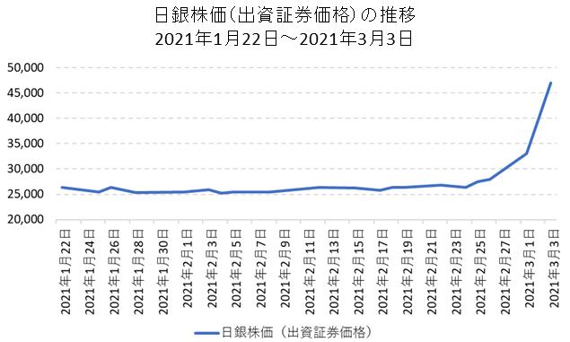 日本銀行の出資証券(8301)の短期チャート(2021年2月~2021年3月)