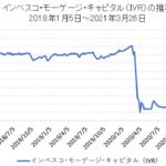 インベスコ・モーゲージ・キャピタル(IVR)のチャート