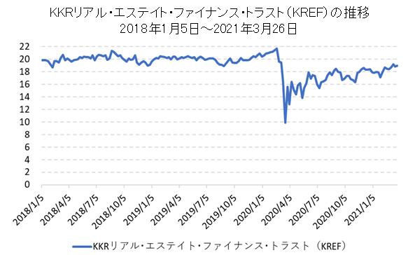 KKRリアル・エステイト・ファイナンス・トラスト(KREF)のチャート
