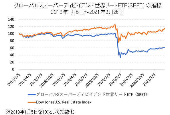 グローバルXスーパーディビイデンド世界リートETF(SRET)とDow Jones U.S. Real Estate Indexの比較チャート