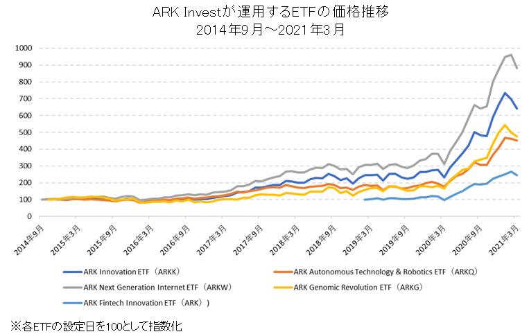 ARK InvestのETF比較チャート