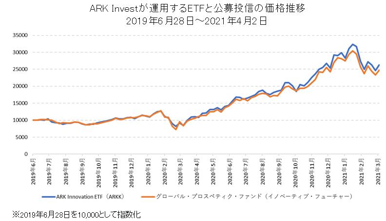 「ARK INNOVATION ETF(ARKK)」と「グローバル・プ囗スペクティブ・ファンド(イノベーティブ・フューチャー)」の比較チャート