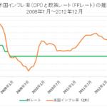 米国のインフレ率(CPI)と政策金利(FFレート)の推移【2008年~2012年】