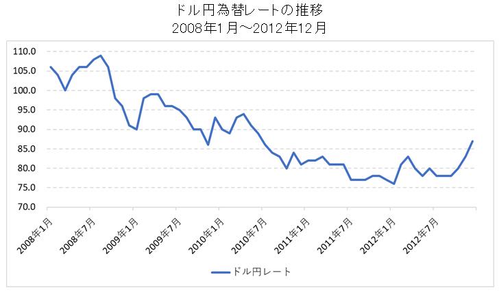 ドル円為替レート【2008年~2012年】(インフレ率上昇時)