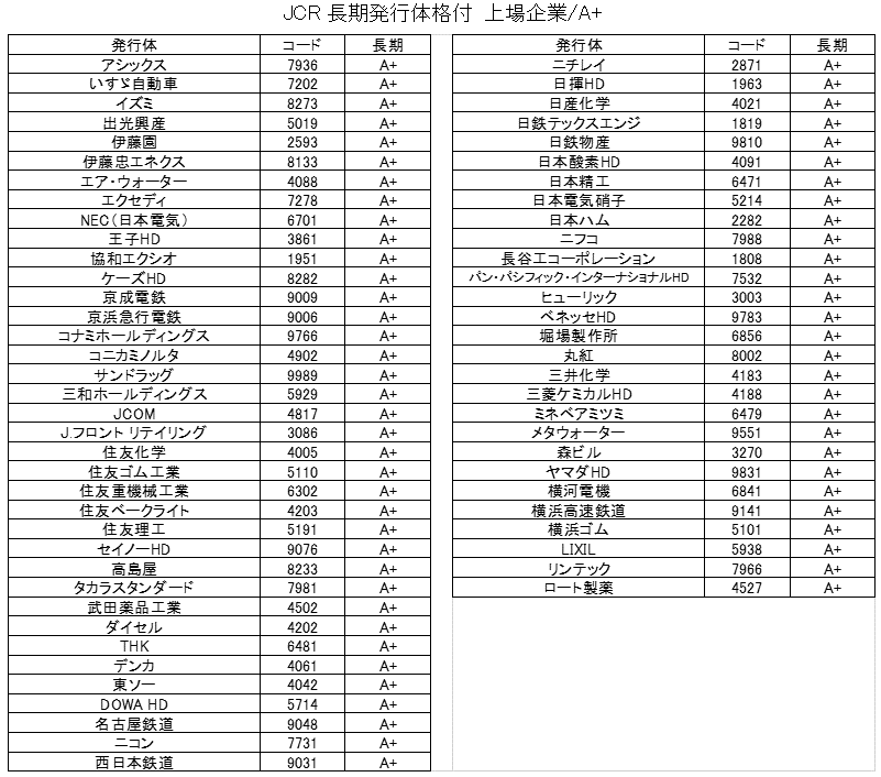 JCR上場企業の格付一覧(A+)