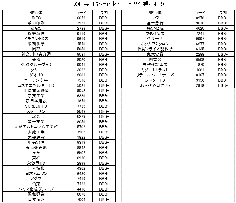 JCR上場企業の格付一覧(BBB+)