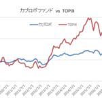 カブロボファンドとTOPIX比較チャート