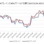 AIブレインとMSCIワールド比較チャート