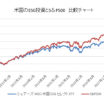 米国のESGETFとS&P500指数の比較チャート