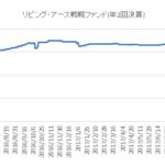 CATボンド(リビングアース)のチャート