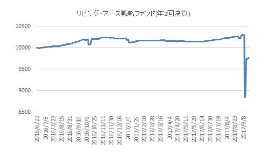 リビングアース戦略ファンド(CATボンド投信)の価格推移