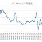 コアCPI長期チャート