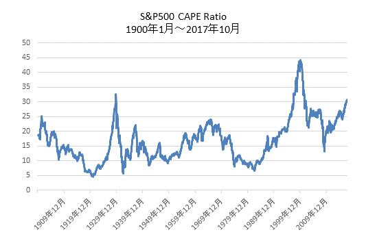 S&P500CAPEレシオ超長期チャート