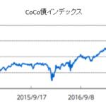 CoCo債インデックスチャート